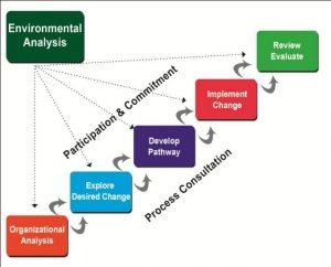 process-consultation01